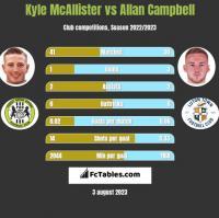 Kyle McAllister vs Allan Campbell h2h player stats