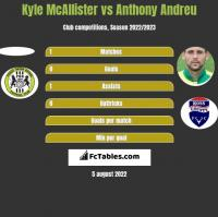 Kyle McAllister vs Anthony Andreu h2h player stats