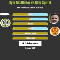 Kyle McAllister vs Blair Spittal h2h player stats