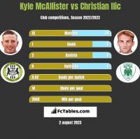 Kyle McAllister vs Christian Ilic h2h player stats