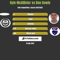 Kyle McAllister vs Don Cowie h2h player stats