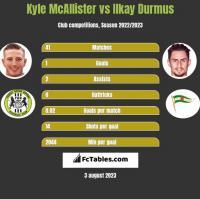 Kyle McAllister vs Ilkay Durmus h2h player stats