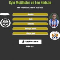 Kyle McAllister vs Lee Hodson h2h player stats