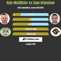 Kyle McAllister vs Liam Grimshaw h2h player stats