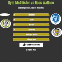 Kyle McAllister vs Ross Wallace h2h player stats