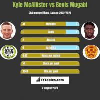 Kyle McAllister vs Bevis Mugabi h2h player stats