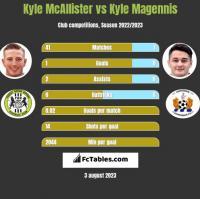 Kyle McAllister vs Kyle Magennis h2h player stats