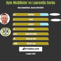 Kyle McAllister vs Laurentiu Corbu h2h player stats