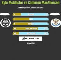 Kyle McAllister vs Cameron MacPherson h2h player stats