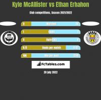 Kyle McAllister vs Ethan Erhahon h2h player stats