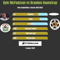 Kyle McFadzean vs Brandon Haunstrup h2h player stats
