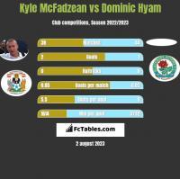 Kyle McFadzean vs Dominic Hyam h2h player stats