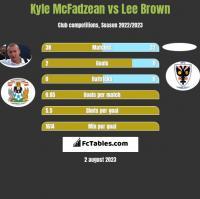Kyle McFadzean vs Lee Brown h2h player stats