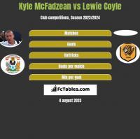 Kyle McFadzean vs Lewie Coyle h2h player stats