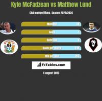 Kyle McFadzean vs Matthew Lund h2h player stats