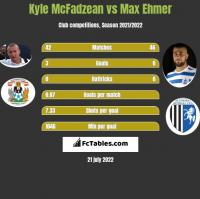 Kyle McFadzean vs Max Ehmer h2h player stats