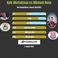 Kyle McFadzean vs Michael Rose h2h player stats