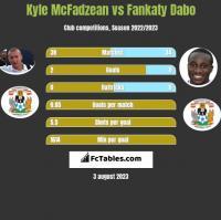 Kyle McFadzean vs Fankaty Dabo h2h player stats