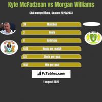 Kyle McFadzean vs Morgan Williams h2h player stats