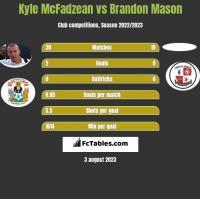 Kyle McFadzean vs Brandon Mason h2h player stats
