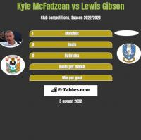 Kyle McFadzean vs Lewis Gibson h2h player stats