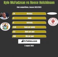 Kyle McFadzean vs Reece Hutchinson h2h player stats