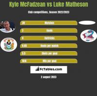 Kyle McFadzean vs Luke Matheson h2h player stats