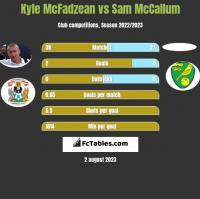 Kyle McFadzean vs Sam McCallum h2h player stats