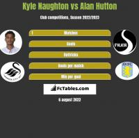 Kyle Naughton vs Alan Hutton h2h player stats
