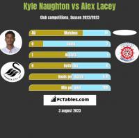 Kyle Naughton vs Alex Lacey h2h player stats