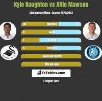 Kyle Naughton vs Alfie Mawson h2h player stats