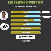 Kyle Naughton vs Barry Fuller h2h player stats