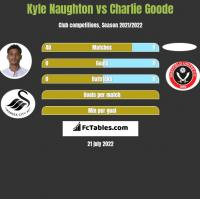 Kyle Naughton vs Charlie Goode h2h player stats