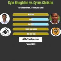 Kyle Naughton vs Cyrus Christie h2h player stats