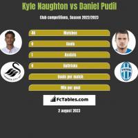Kyle Naughton vs Daniel Pudil h2h player stats