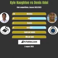 Kyle Naughton vs Denis Odoi h2h player stats