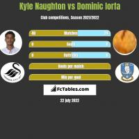 Kyle Naughton vs Dominic Iorfa h2h player stats
