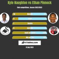 Kyle Naughton vs Ethan Pinnock h2h player stats