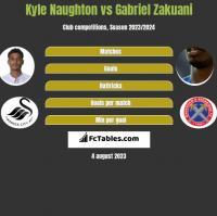 Kyle Naughton vs Gabriel Zakuani h2h player stats