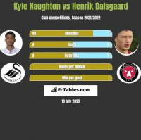 Kyle Naughton vs Henrik Dalsgaard h2h player stats