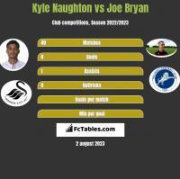 Kyle Naughton vs Joe Bryan h2h player stats