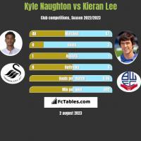 Kyle Naughton vs Kieran Lee h2h player stats