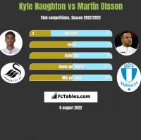 Kyle Naughton vs Martin Olsson h2h player stats