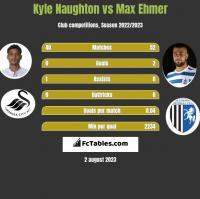 Kyle Naughton vs Max Ehmer h2h player stats