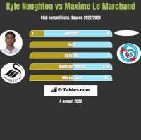 Kyle Naughton vs Maxime Le Marchand h2h player stats