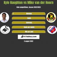 Kyle Naughton vs Mike van der Hoorn h2h player stats