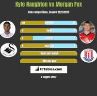 Kyle Naughton vs Morgan Fox h2h player stats