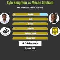 Kyle Naughton vs Moses Odubajo h2h player stats