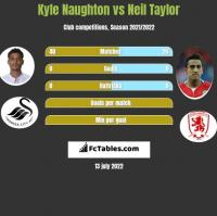 Kyle Naughton vs Neil Taylor h2h player stats