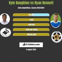 Kyle Naughton vs Ryan Bennett h2h player stats